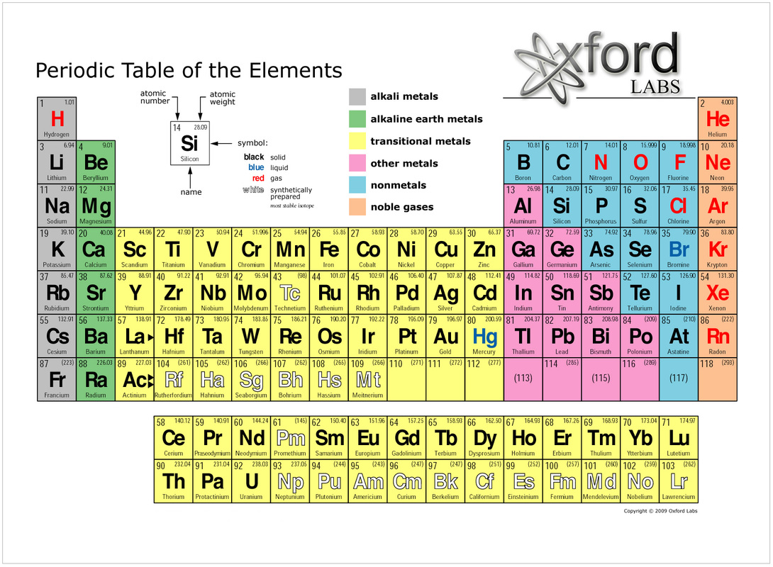 Timeline of atom development and the periodic table arrange chemical elements in logical order list elements in order by atomic number one of the useful tools of chemistry 90 elements on table urtaz Image collections